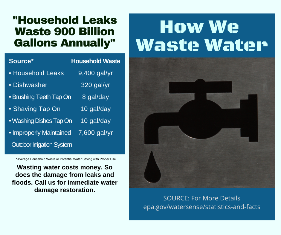 Mansfield OH - How We Waste Water